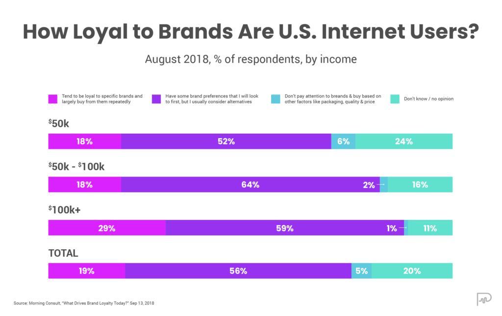 US Brand Loyalty