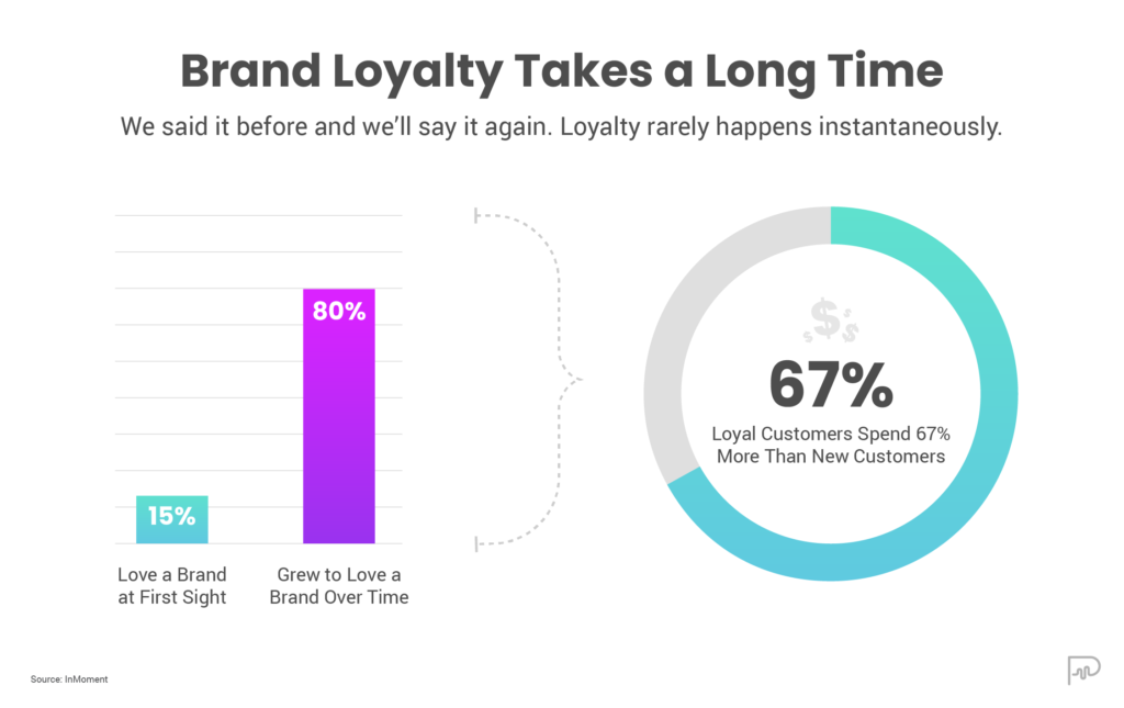 user guidance drives brand loyalty