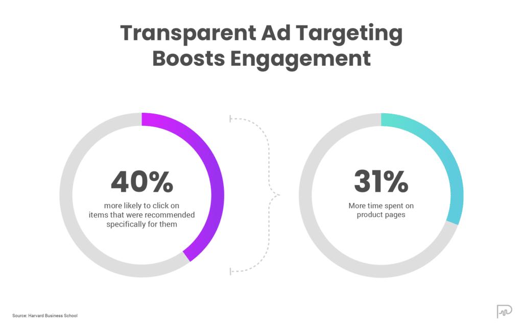higher user engagement