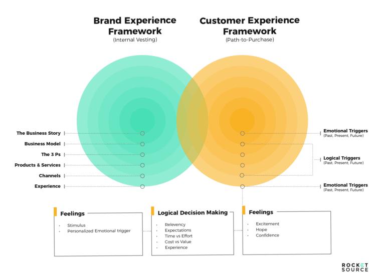 storyvesting framework