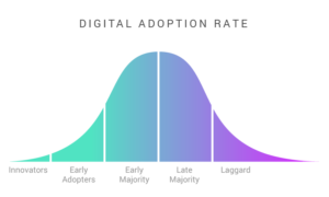digital adoption of conversational guidance
