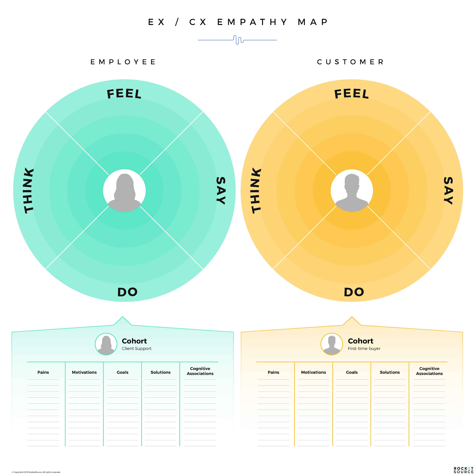 Empathy Mapping and Conversational Guidance
